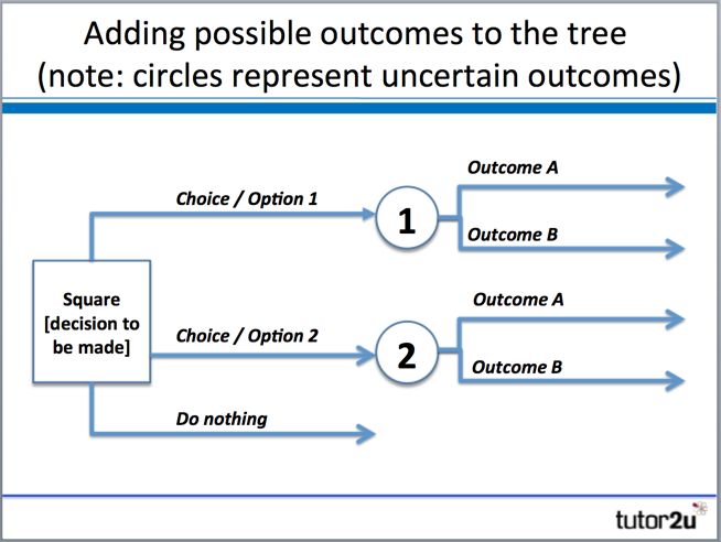 decision trees tutor2u business