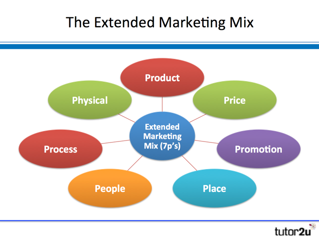 Describe the elements of the marketing mix product place price and promotion