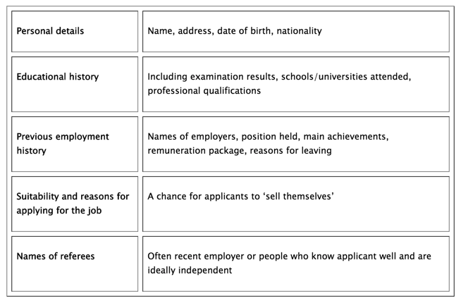 People Management Job Applications Gcse Tutor2u Business