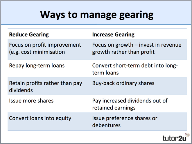 Gearing Ratio | Business | tutor2u