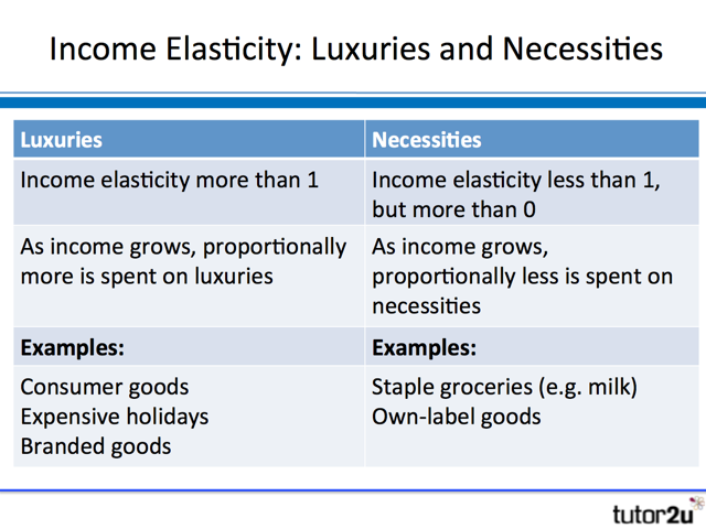 Income Elasticity of Demand – Elasticity of Demand Worksheet