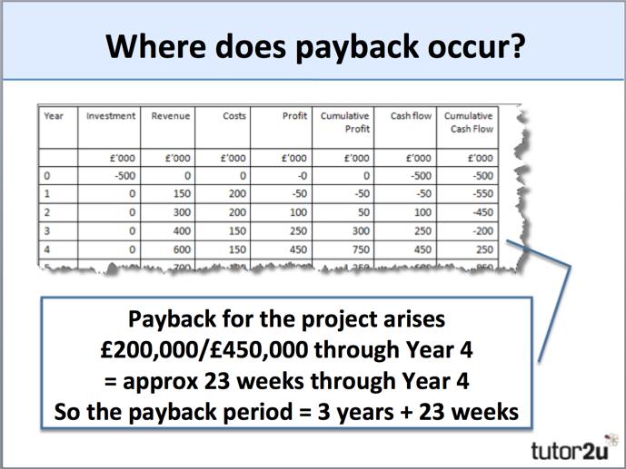 Payback Period | Business | tutor2u