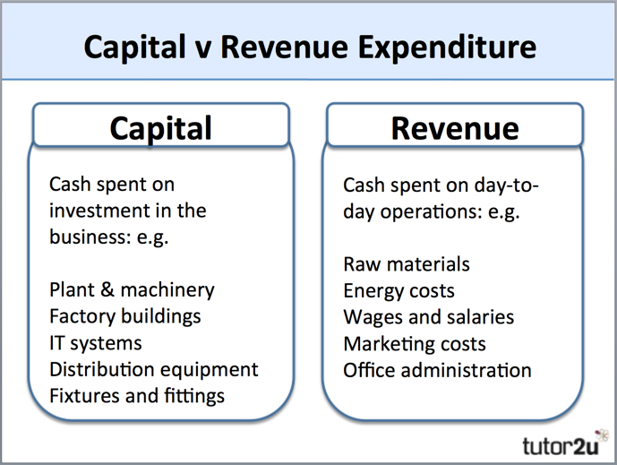 capital expenditure If you have to put up a big capital expenditure you must be sure that the profits will be big long term.