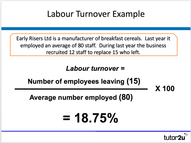 What does turnover rate mean for investing post investment process
