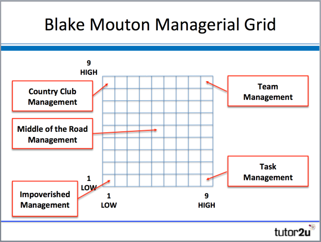 Conflict Management Blake and Mouton