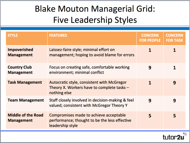 Accommodating management style examples
