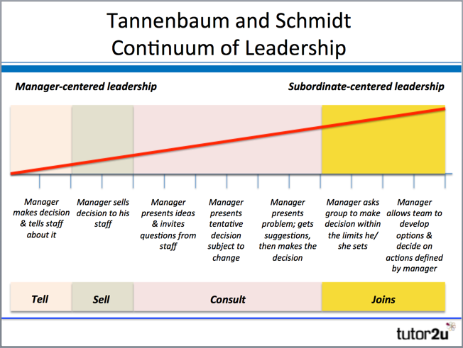 Tannenbaum & Schmidt Continuum of Leadership