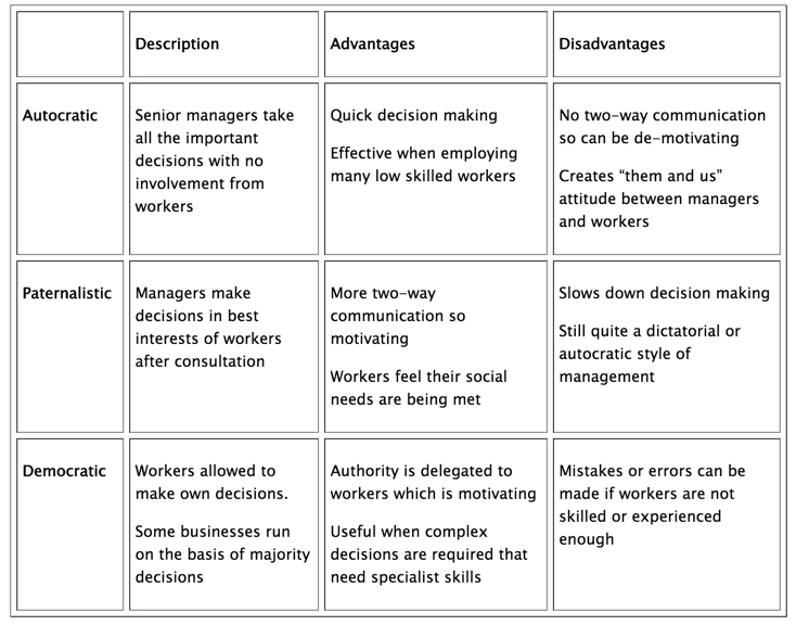 Management Styles In A Business Gcse Business Tutor2u