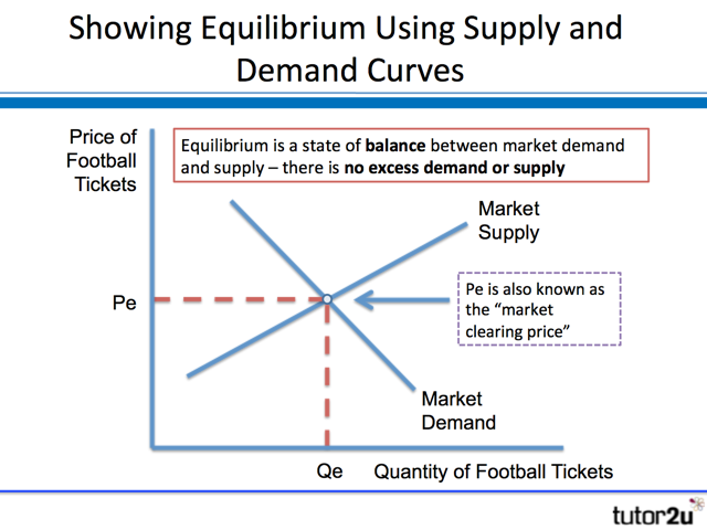 market equililibrium Market equilibrium is the state of product or service market at which the intentions of producers and consumers, regarding the quantity and price of the product or service, match.