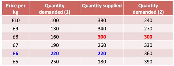 Market Equilibrium   Business   tutor2u