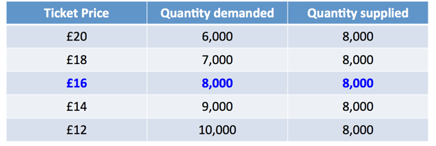 market clearing price equation