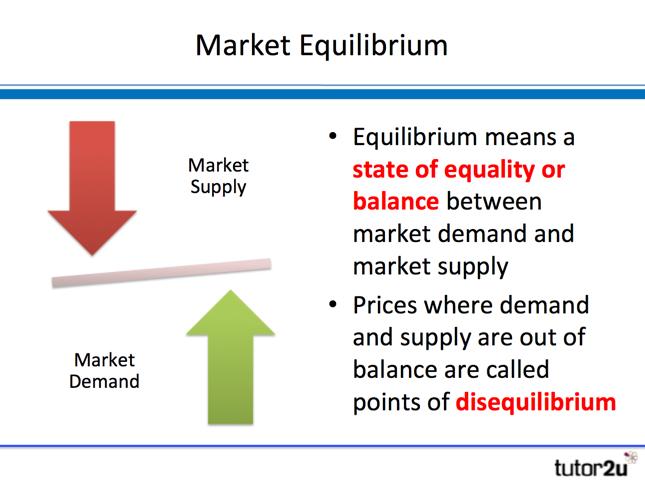Market Equilibrium Tutor2u Business