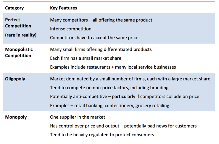features of perfect market