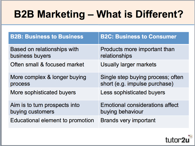 difference between b2b and b2c buyer behaviour