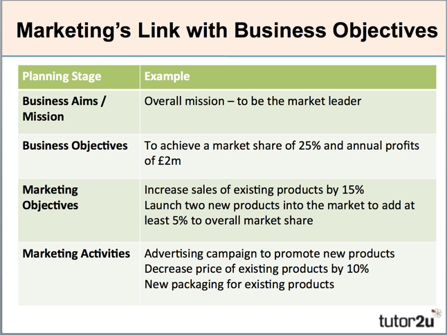 Marketing objectives tutor2u business for Company goals and objectives template