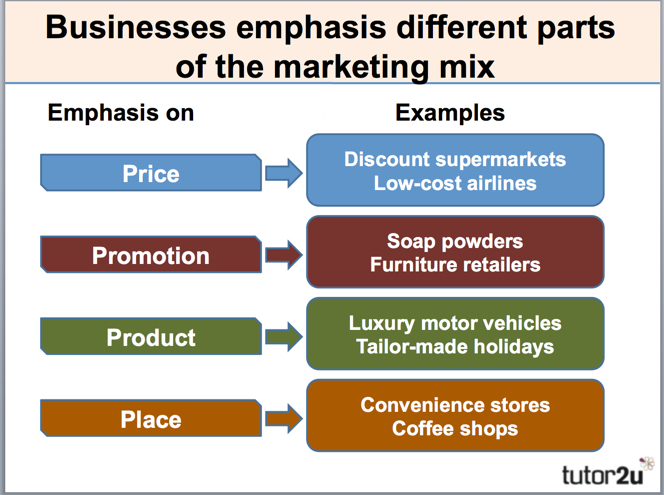 an effective marketing mix When determining the unique selling points of your business and its products, it is particularly important to consider the marketing mix the tools you use to market your products help distinguish them from their competitors in the wider marketplace you may have a brilliant idea for a product or.