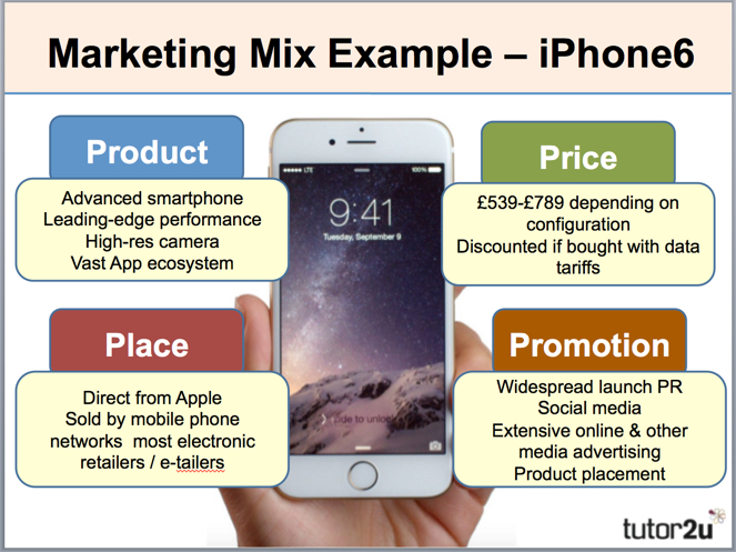 Apple case study marketing mix