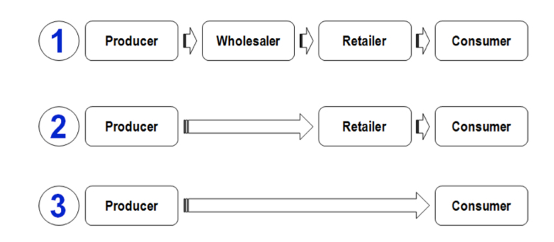 define what a distribution channel is and discuss why it is important to the marketing process