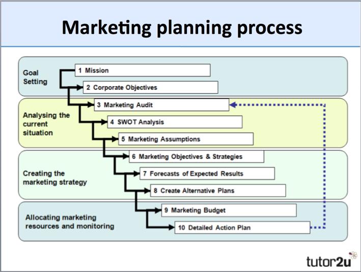 corporate business plan