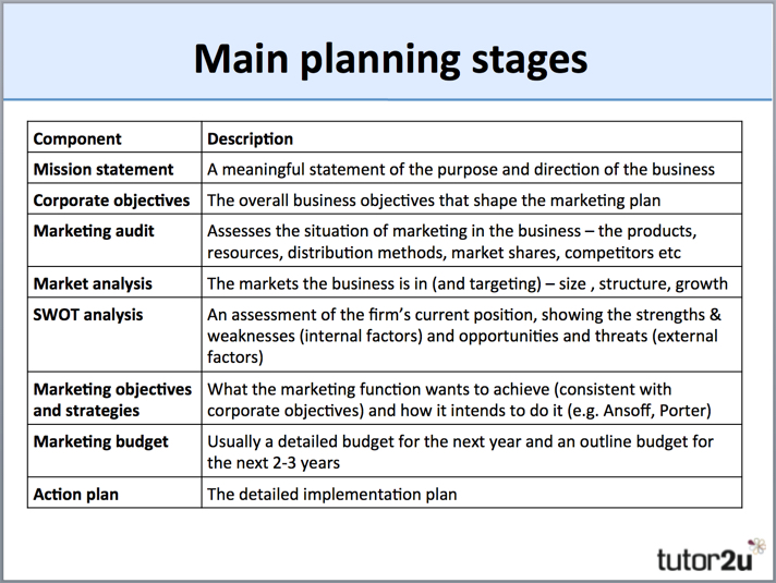 Marketing Planning (Overview) | Tutor2U Business