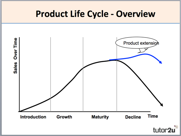 life cycle stage of reliance industries Industry life cycle analysis, industry life cycle stages, industry life cycle examples these are the examples of sick industries (popular term in india.
