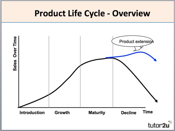 international product life cycle theory pdf