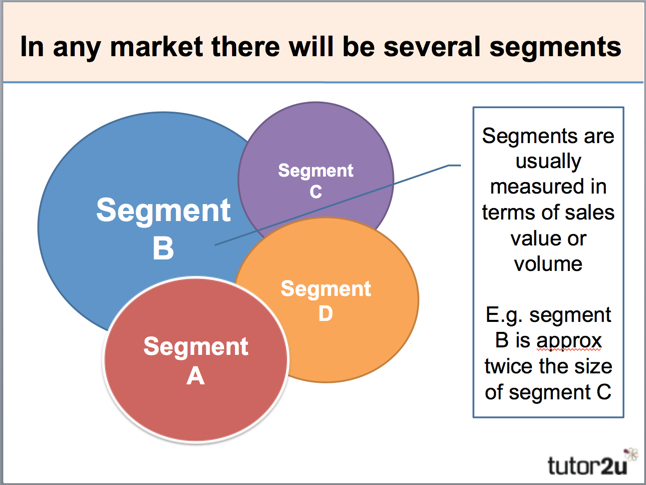 Market Segmentation - Meaning, Basis and Types of Segmentation