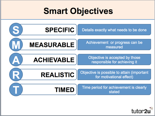Marketing objectives introduction tutor2u business marketing objectives introduction accmission Image collections