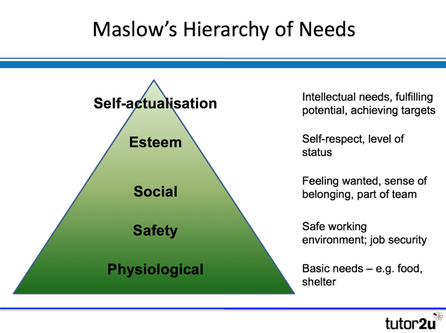 maslow hierarchy needs?mtime=20180813104002 motivation maslow (hierarchy of needs) tutor2u business