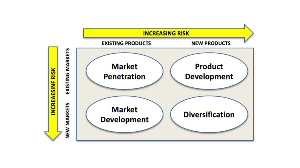 Principles of marketing market penetration