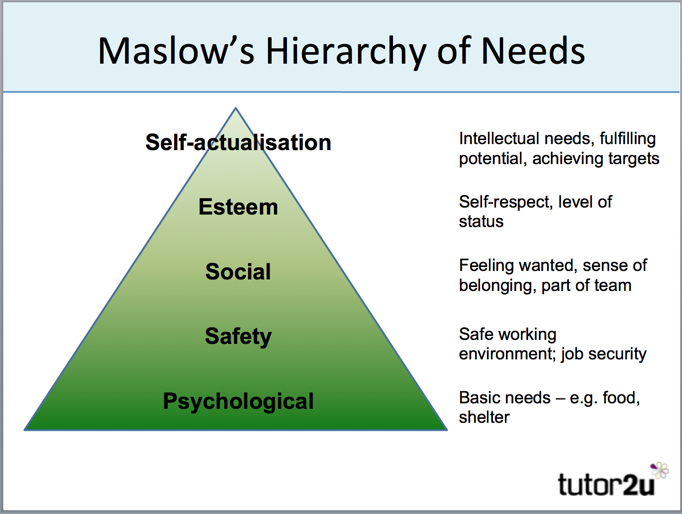 motivation theories maslows hierarchy of needs Hierarchy of needs abraham maslow's hierarchy of needs theorizes that an employees most basic needs must be met before he will be motivated by higher needs.