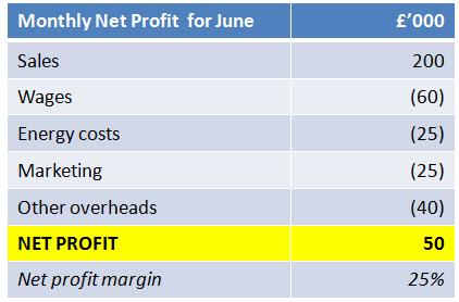 Net Profit Tutor2u Business