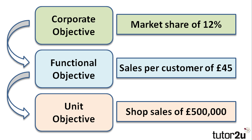Corporate objectives | Business | tutor2u