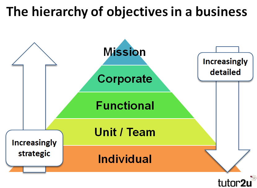 Business Objectives Introduction Tutor2u Business