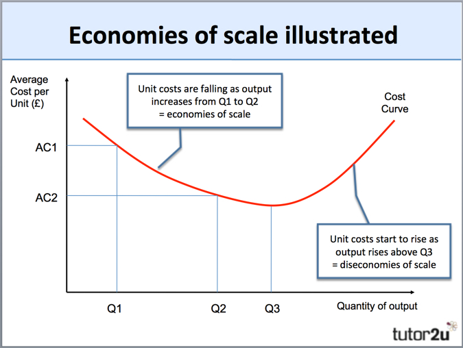 Economies Of Scale Tutor2u Business