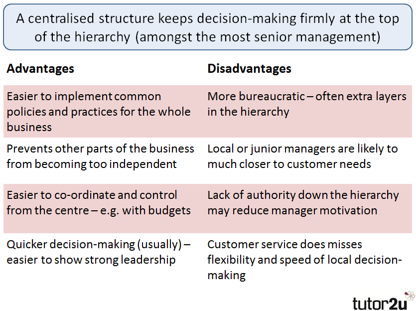 contrast different organisational structures and culture business essay - business functions, organisational structures and culture all companies have split areas/departments where certain groups of people have a certain role in the business these functions are important to a business as it helps with the every day-to-day running of it.