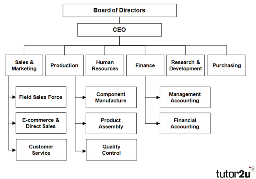 the role of managers in each functional area of business essay Functional areas of business name  the first functional roles a manager establishes in order to  create their own plans according to each department function.