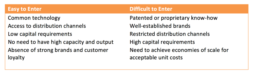 barriers to entry and bargaining power Porter's competitive forces are barriers to entry, bargaining power of  in addition to utilizing porter's five forces to assess external industry level.