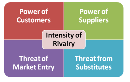 five forces analysis of the destination resort industry Through porter's five forces, competitive environment is described by the intensity of rivalry among competitors in one branch of industry, entry barriers, bargaining power of buyers, bargaining power of suppliers, threat of substitute products and services based on the analysis of these five factors, strategic.
