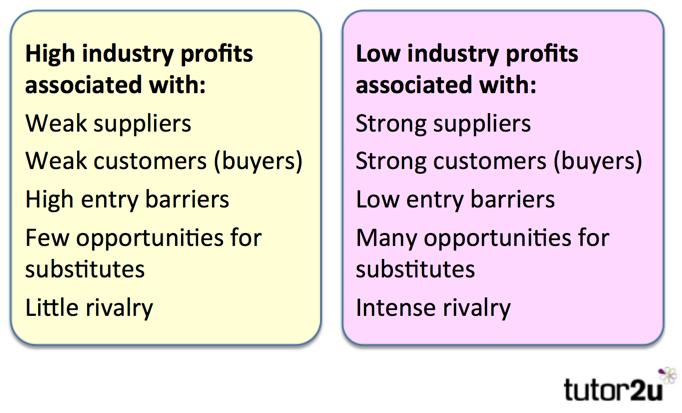 ecommerce porter analysis