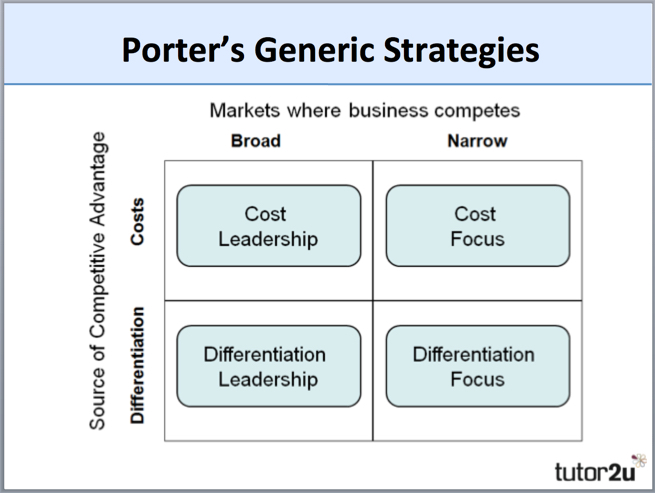 GENERIC COMPETITIVE STRATEGIES EBOOK