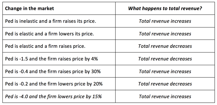 factors that influence price setting
