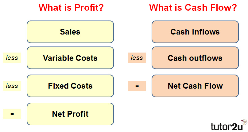 it is important to understand the basic reasons why net profit and net cash flow might not always be the same