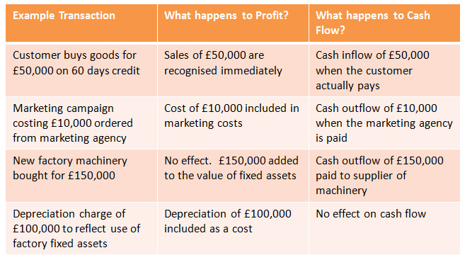 profit and cash flow what is the difference tutor2u business
