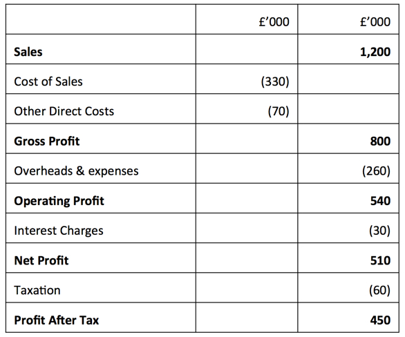 profit and loss account gcse tutor2u business