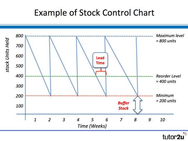 Inventory (Stock) Control Charts | tutor2u Business