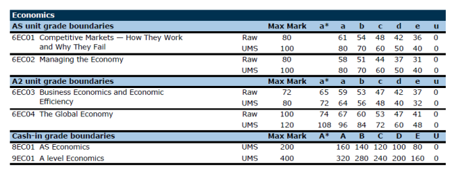 edexcel gce history coursework grade boundaries