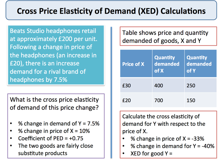 what is cross price elasticity