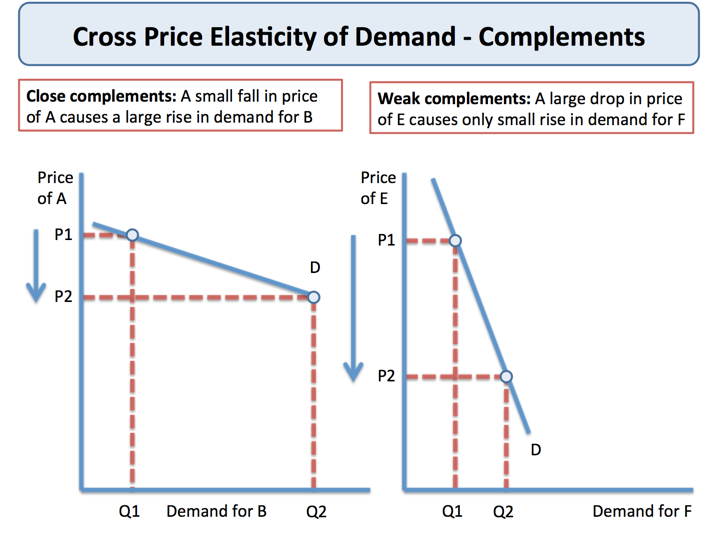 Cross Price Elasticity Of Demand Economics Tutor2u