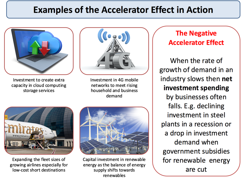 Understanding the Accelerator Effect – Define Business Investment